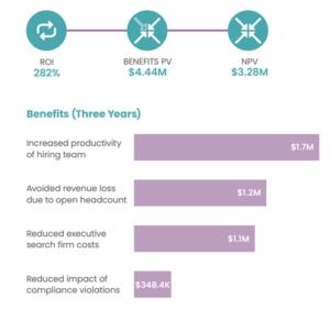 Benefits to show ROI