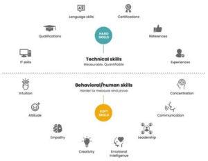 Skills diagram