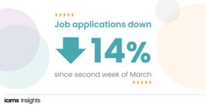 job applications down 14%
