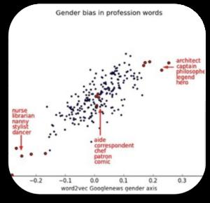 Word vector showing gender bias in clusters of profession words